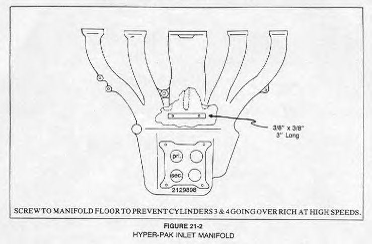 Fig on Carburetor Venturi
